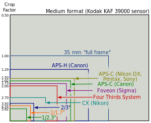 Sensor Sizes with Aspect Ratio